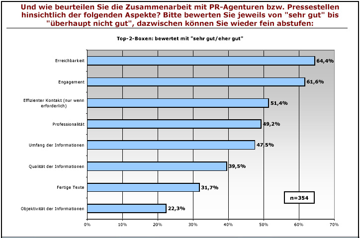 Studie Öffentlichkeitsarbeit - Journalistenbarometer
